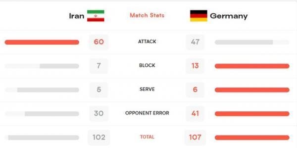 لیگ ملت های والیبال، ایران بازی را به آلمان واگذار کرد